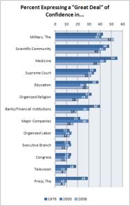 declining_trust_in_institutions