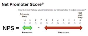 Net Promoter Score - Una métrica útil para generar Lealtad de Clientes y Crecimiento
