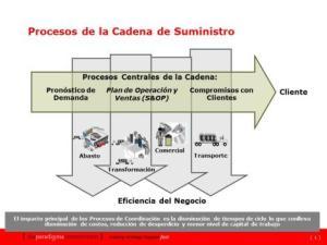 ¿Cuál es el Valor Económico de la Coordinación?
