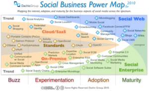social_business_power_map_2010